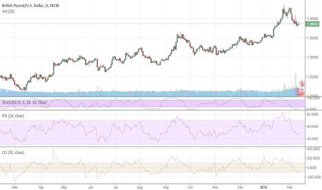GBPUSD: GBP is focused on 1.40 again