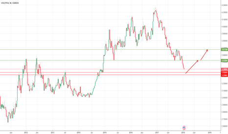 USDPLN: Long from very strong support zone