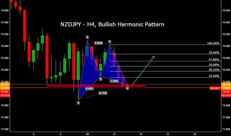 NZDJPY: NZDJPY - H4, Bullish Harmonic Pattern