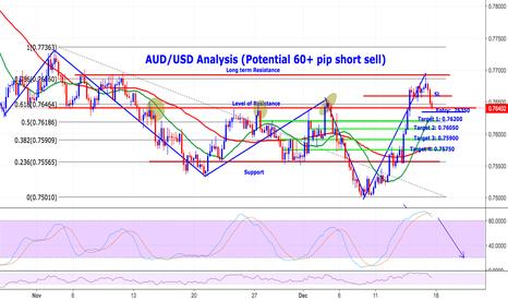 AUDUSD: AUD/USD 60+ Pip Short Opportunity