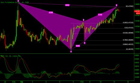 EURCAD: 欧元/加元:看跌蝙蝠模式完成,开始做空欧元/加元