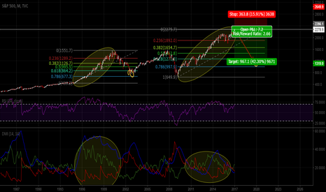 SPX: why not ? Just a thought .. Wait for the market to be anticipate