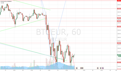BTCEUR: Descending triangles favouring SELL