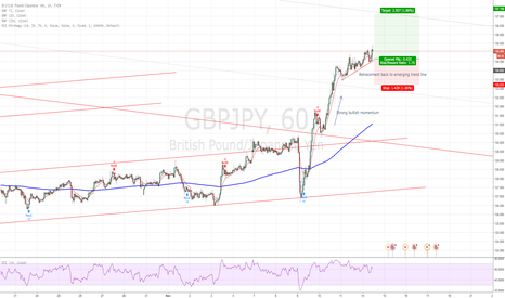 GBPJPY: GBPJPY in range expansion mode