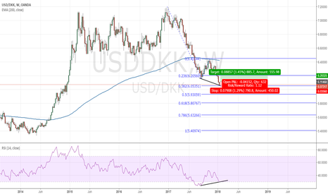 USDDKK: Greenback is getting some strength against danish krone