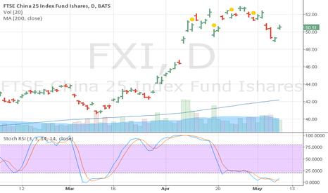 FXI: FXI Stoch RSI Buy Signal