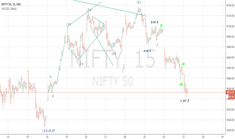 NIFTY: A small recovery in nifty from current down move