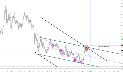 GC1!: Gold - GC @ Resistance With Intension