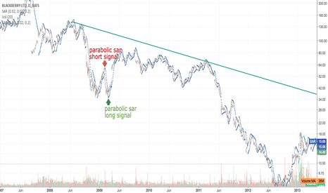 BB: blackberry downtrend and parabolic sar