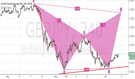 GBPJPY: GBPUSD Midterm opportunity
