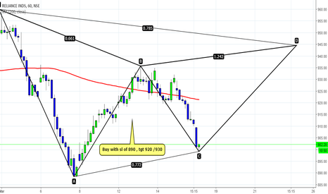 RELIANCE: Is Reliance a buy ??