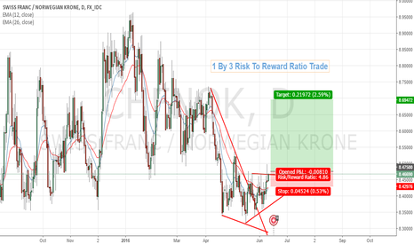 CHFNOK: Chfnok Long on ascending Triangle Pattern