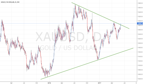 XAUUSD: Gold Breaking out above the trend line?