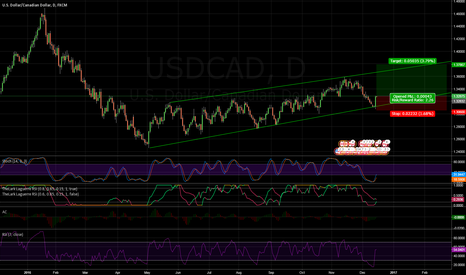 USDCAD: USDCAD - Long setup after finding support in channel
