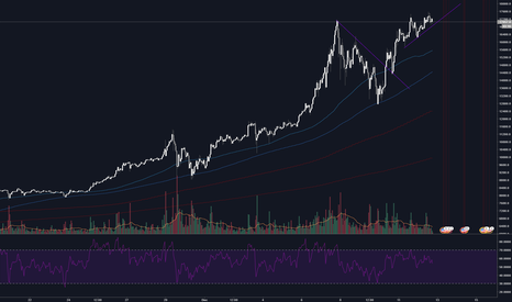 BTCUSD: It's goin down for real