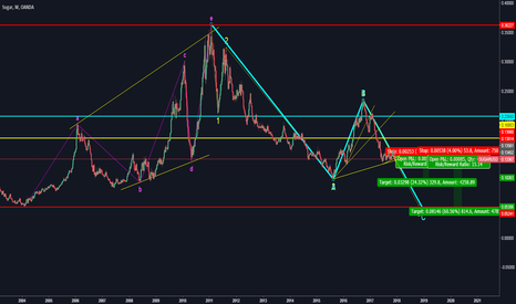 SUGARUSD: Short long-term Observed SUGARUSD