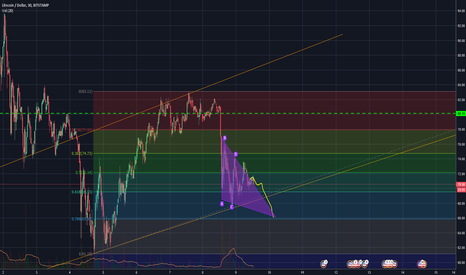 LTCUSD: LTC worrying bearish triangle?