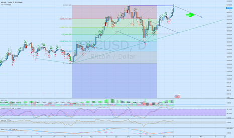 BTCUSD: If we don't push on new ATH immediately, this could be the BUY