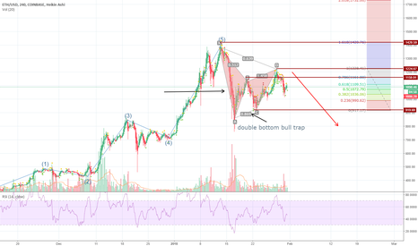 ETHUSD: Pefect elliot wave with cypher top