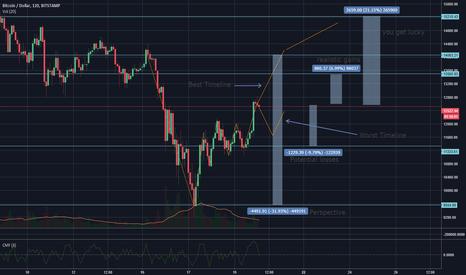 BTCUSD: BTC predictions for realistic gains/losses
