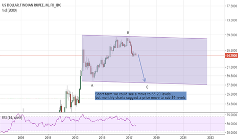 USDINR: Rupee analysis based on wave pattern