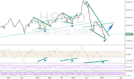 HSI: Potential 2,000 + points up in coming month
