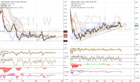 ZC1!: Still in middle of neutral range, but...