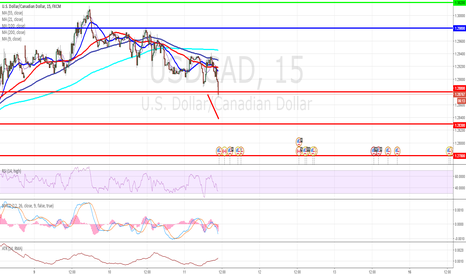 USDCAD: USD/CAD Intraday: under pressure.