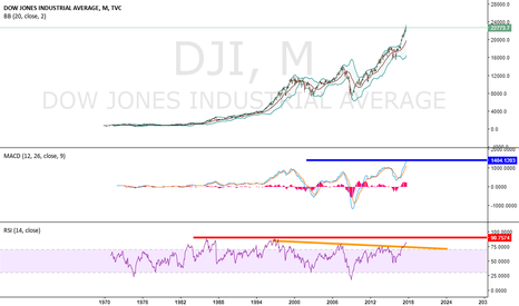 DJI: Lord What Is This ?
