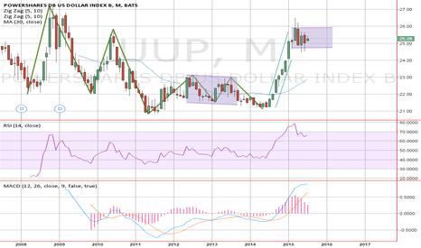 UUP: US dollar safe-haven USDCAD long short-term bull