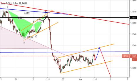 EURUSD: EURUSD soon will complete correection