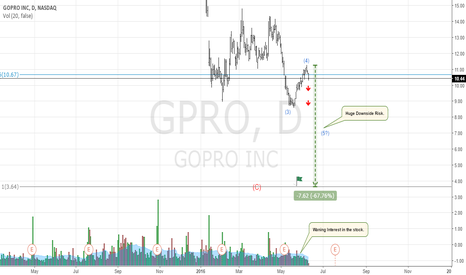 GPRO: Why Is GoPro A Bad Investment?
