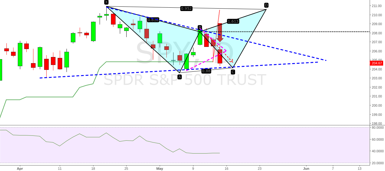 $spy confirm sell signal on daily