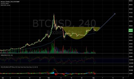 BTCUSD: Moon Chart --> C+H BTCUSD
