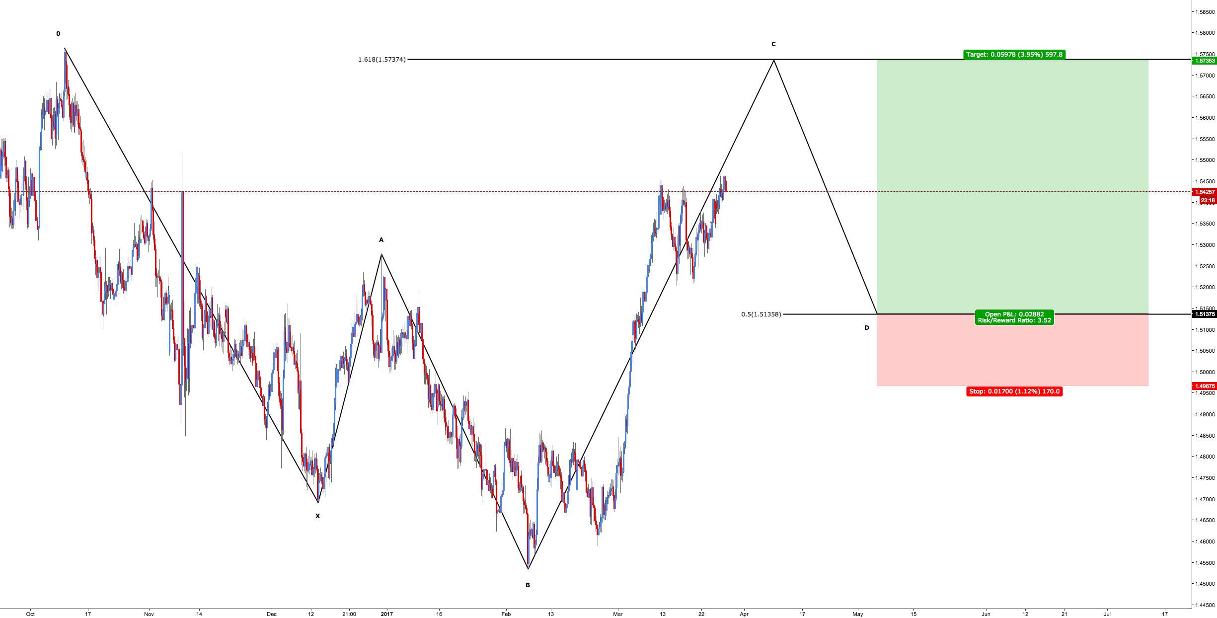 EUR/NZD - Bullish 5-0