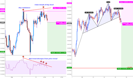 EURGBP: A great opportunity for Shorting EURGBP