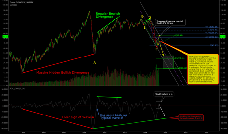 CL1!: Weekly CL1