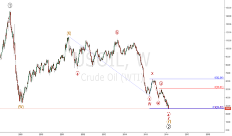 USOIL: Oil : Trying to find the bottom