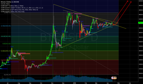 BTCUSD: Bitcoin breaking out of 8 month consolidation to the upside