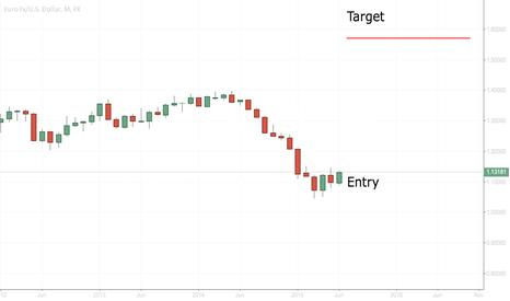 EURUSD: long on the EUR