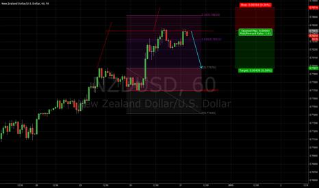 NZDUSD: vonLuke System - VLS - NZD/USD short