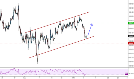 EURGBP: EURGBP - Ascending Channel