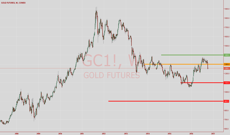 GC1!: Gold Future