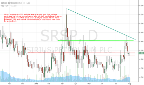 SRSP: trade on SRSP