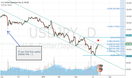USDJPY: PAY ATTENTION!