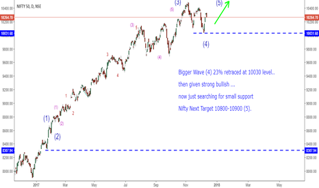 NIFTY: BUY Nifty Next Target 10800-10900