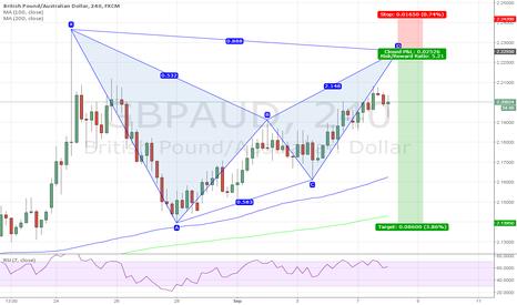 GBPAUD: Bearish bat pattern for GBPAUD