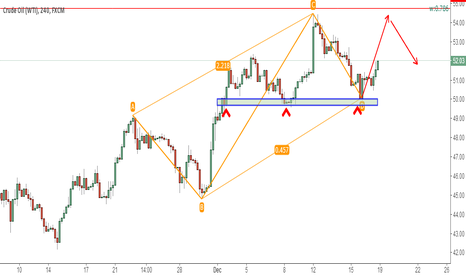 USOIL: usoil completed reciprocal ab=cd
