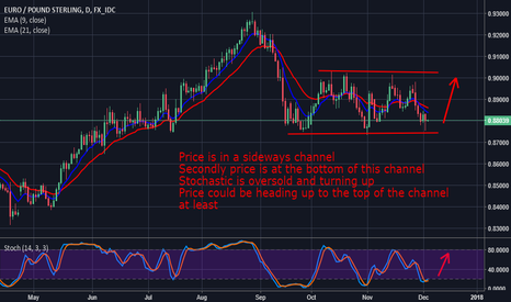 EURGBP: EurGbp: Looking For A Move Up