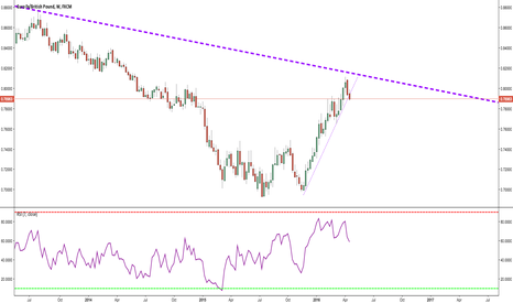 EURGBP: The Beginning of a Breakdown?